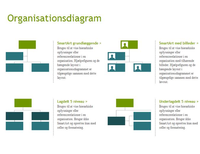 Organisationsdiagrammer (visuelle)