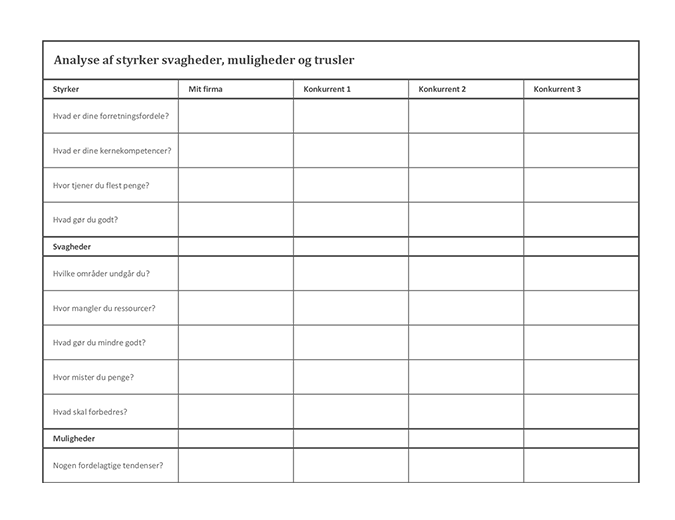 SWOT-analyse af konkurrenter