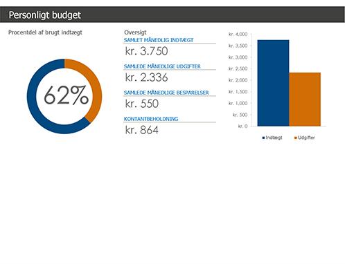 Personligt budget