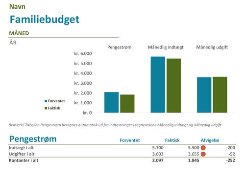 Familiebudget