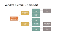 Vandret hierarkisk organisationsdiagram (flere farver på hvid bund, widescreen)