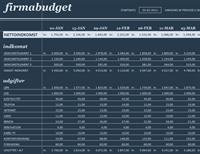Budget på 18 perioder