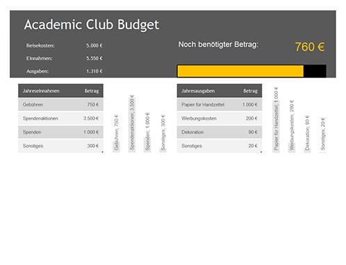 Budget für studentische Verbindung