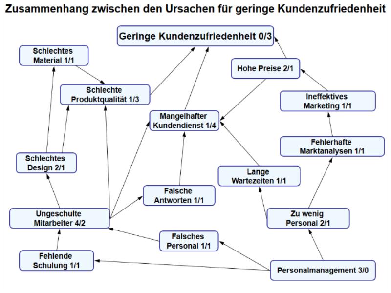 Verhältnisdiagramm