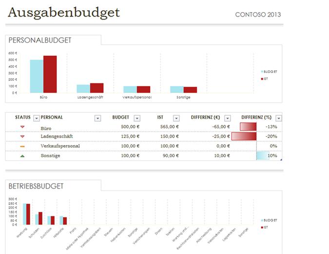 Ausgabenbudget einfach