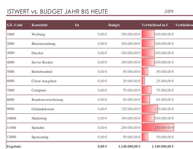 Vergleich von Hauptbuch mit Budget