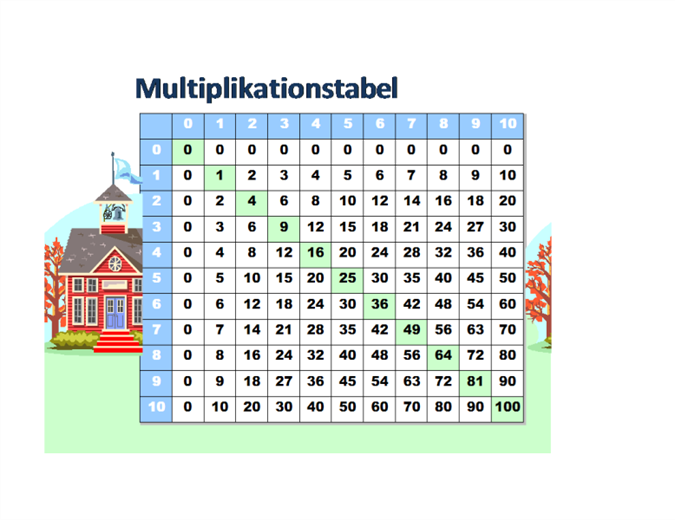 Multiplikationstabelle