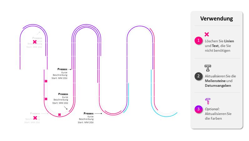 Chronologie de feuille de route de processus