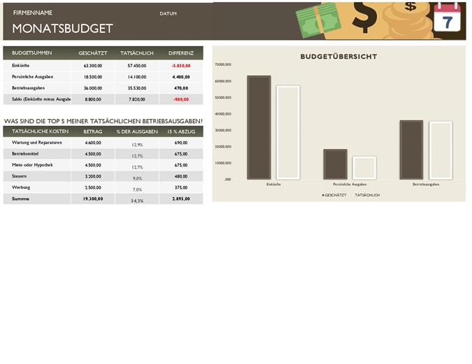 Monatliches Geschäftsbudget