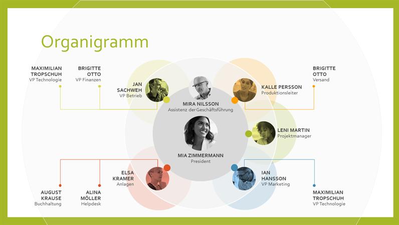 Team-Organigramm