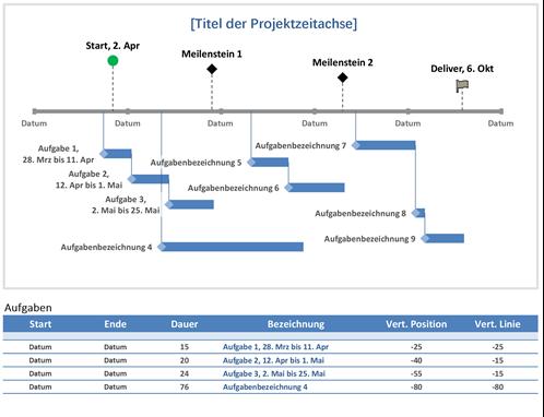 Projektzeitachse für Meilensteine und Aufgaben