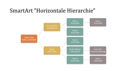"""Folie mit Organigramm """"Horizontale Hierarchie"""" (mehrfarbig auf Weiß, Breitbild)"""
