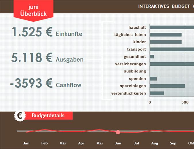 Allgemeines Familienbudget