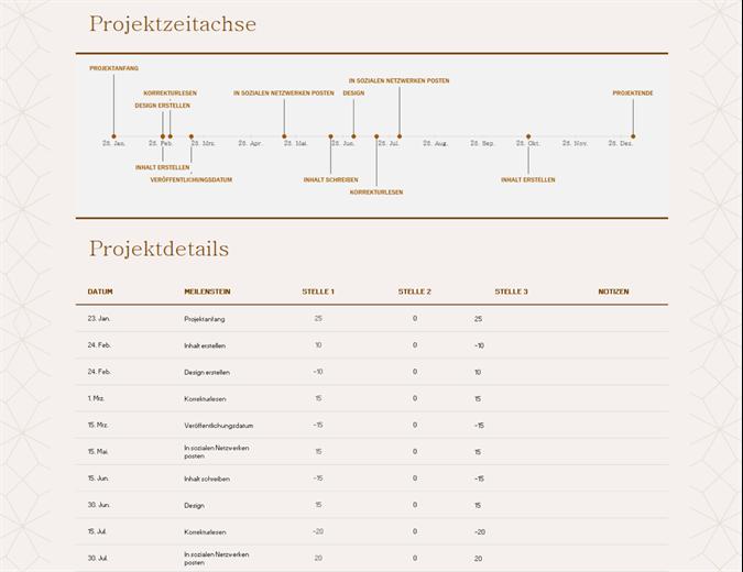 Zeitachse mit Meilensteinen (gelb)