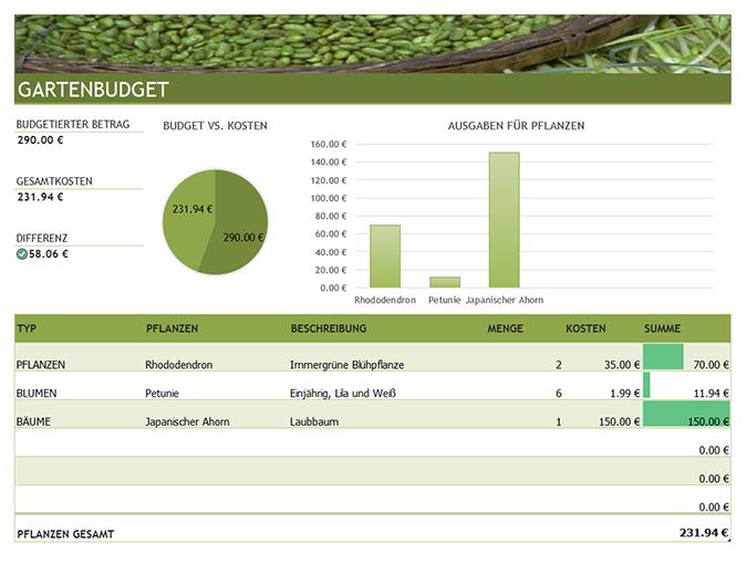 Budget für Garten- und Landschaftsgestaltung