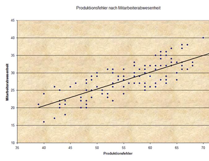 Produktionsfehler-Punktdiagramm
