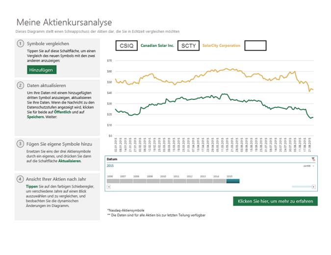Aktiensymbole-Vergleich
