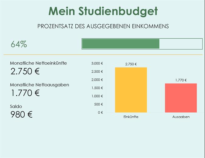 Mein Studienbudget