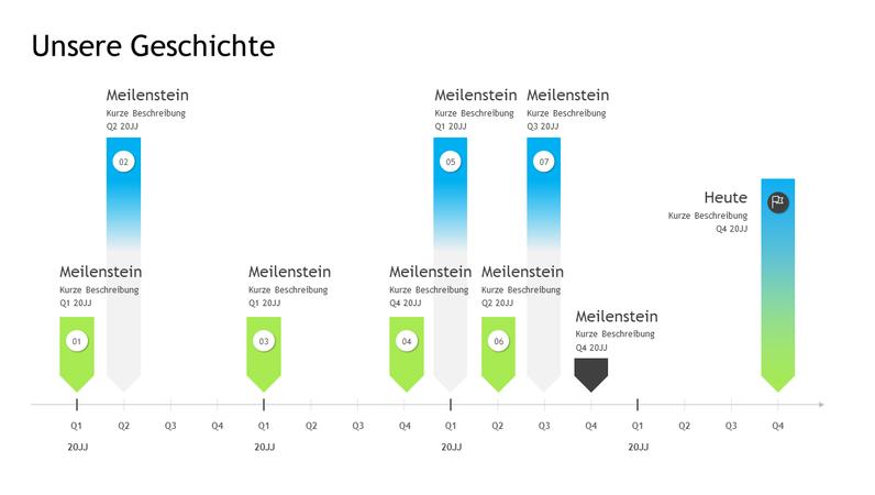 Meilenstein-Zeitachse