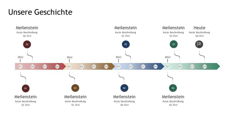Meilenstein- und Verlaufszeitachse
