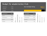 Akademischer Club – Budget