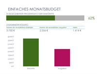 Einfaches monatliches Budget