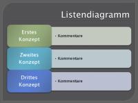 Listendiagramm