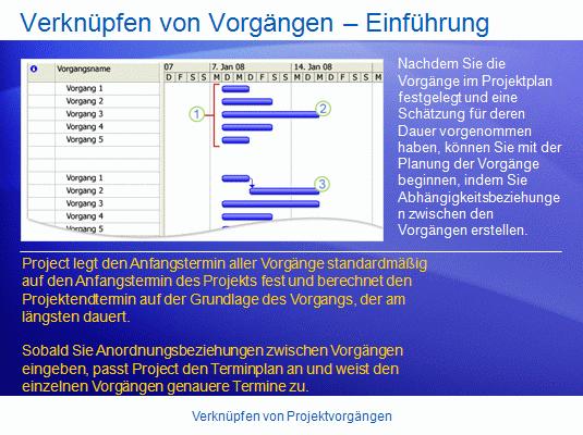 Schulungspräsentation: Project2007 – Verknüpfen von Projektvorgängen