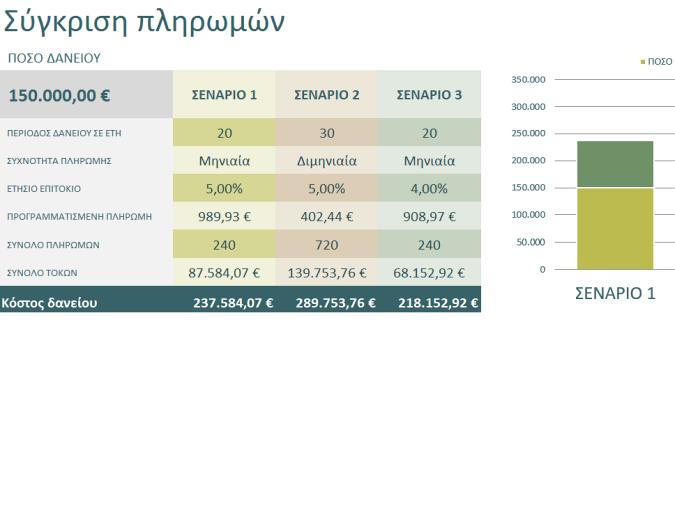 Υπολογισμός σύγκρισης δανείων