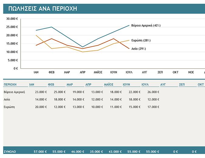Γράφημα πωλήσεων ανά περιοχή