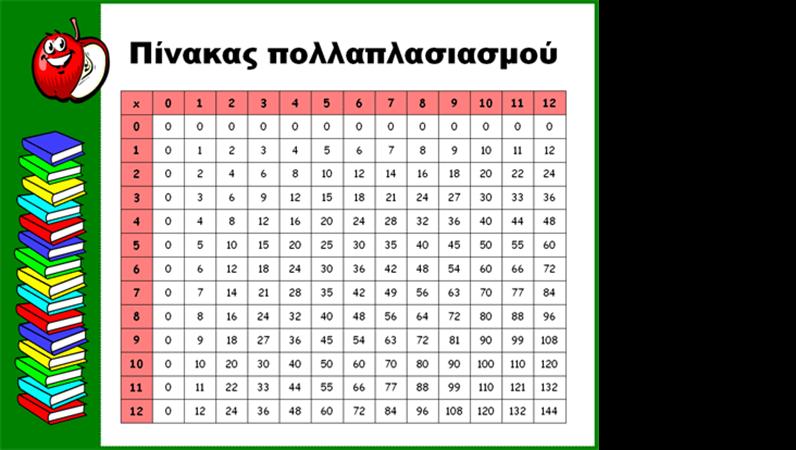 Προπαίδεια (έως το 12x12)