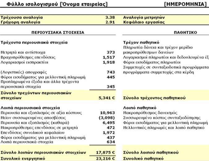 Φύλλο ισολογισμού με αναλογίες και κεφάλαιο εργασίας