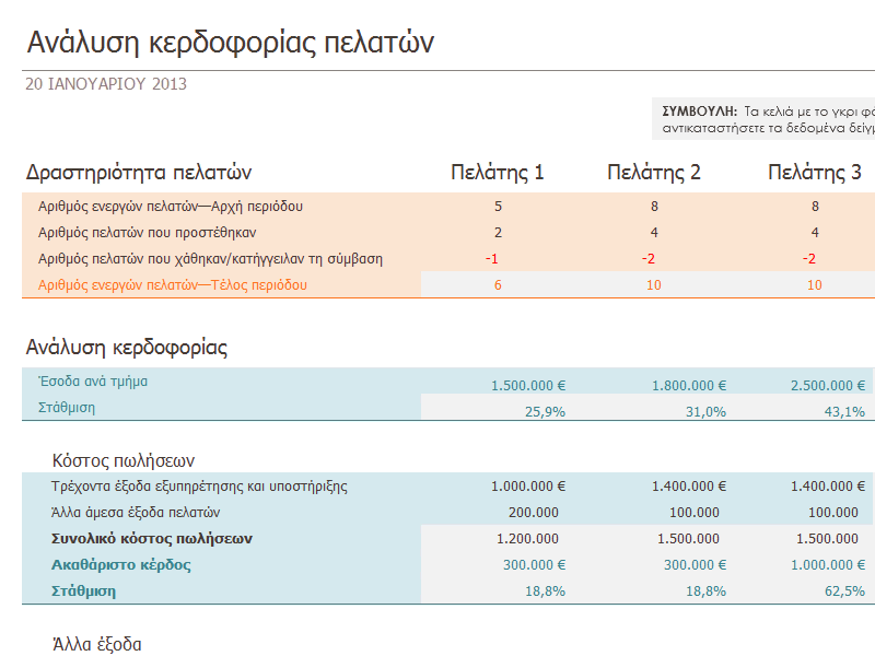 Ανάλυση κερδοφορίας πελάτη