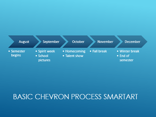 Timeline slide (blue horizontal chevrons, widescreen)