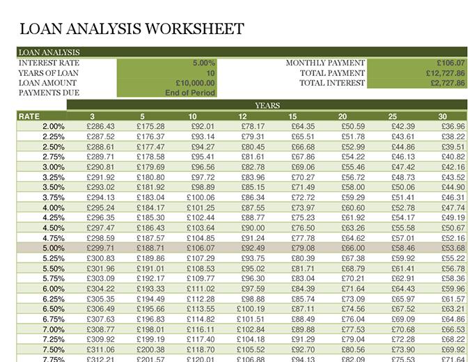 Loan analysis worksheet