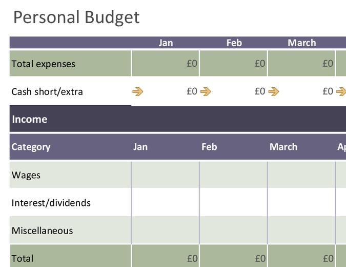 Basic personal budget