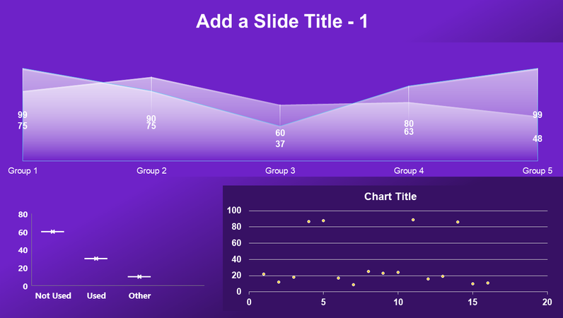 Area, scatter, and box chart dashboard