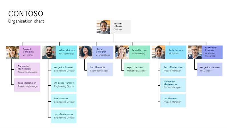 Minimal organisation chart
