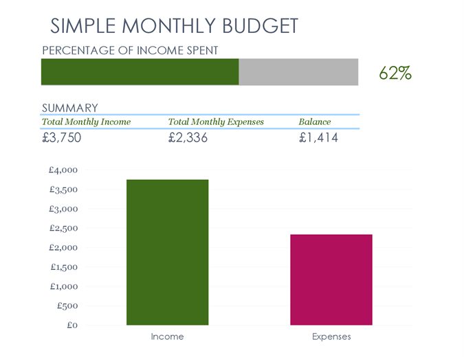 Simple monthly budget