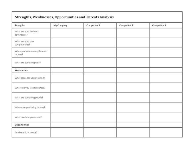 Competitive analysis using SWOT