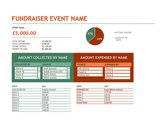 Budget for fundraiser event