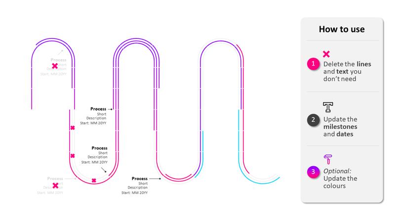 Process roadmap timeline