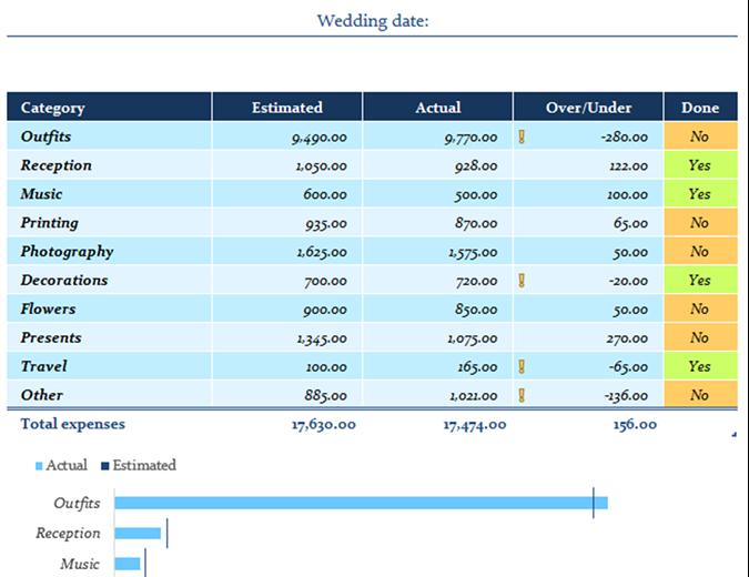 Wedding expenses budget