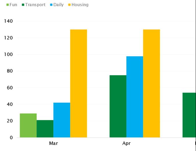 Persönliche Ausgabenberechnung