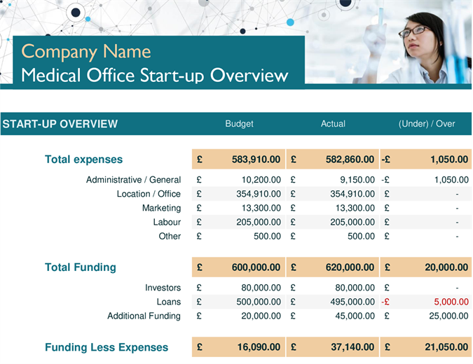 Medical office start-up expenses