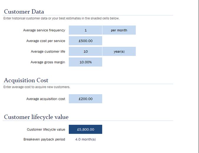 Customer lifecycle value calculator