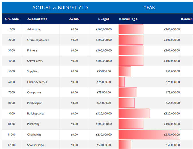 General ledger with budget comparison