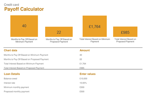 Credit Card Pay-off Calculator