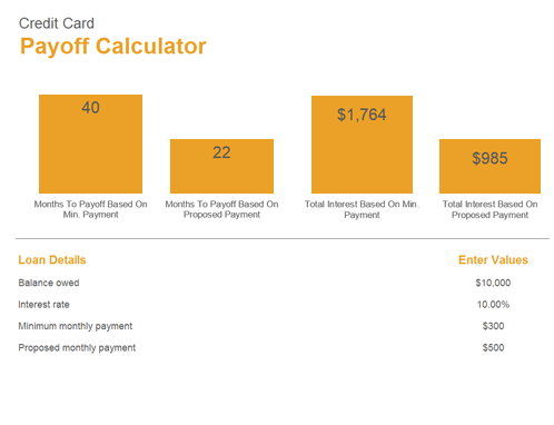 Credit Card Payoff Calculator