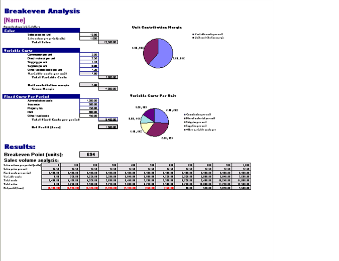 picture relating to Free Printable Profit and Loss Statement named Revenue and Decline -
